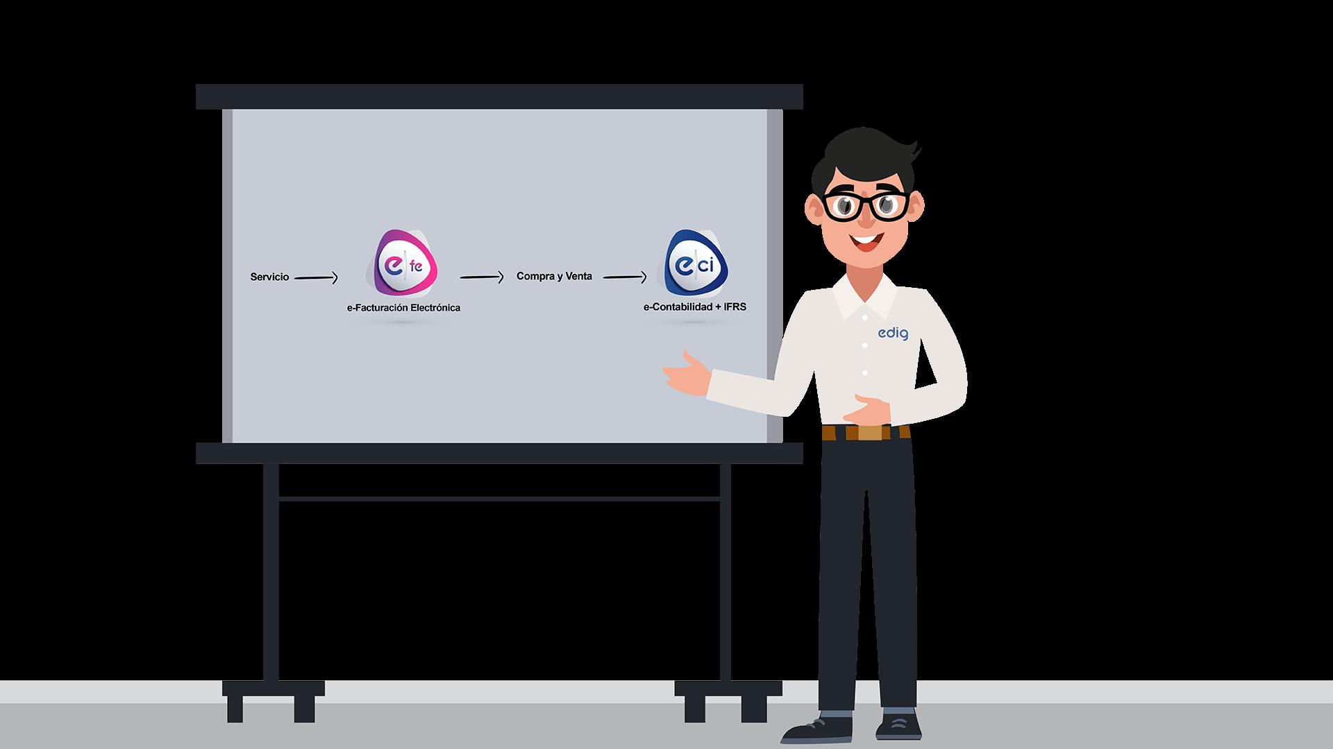 Integración de sistema de facturación electrónica con sistema contable Edig