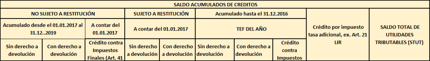 registro de saldo acumulados de creditos